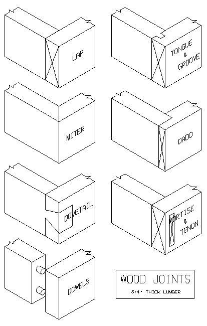 materials  funiture jenis sendi kayu