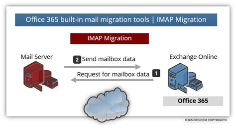 Office 365 Imap by Mail Migration To Office 365 Mail Migration Methods
