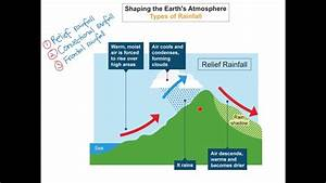 Shaping The Earth U0026 39 S Atmosphere - Types Of Rainfall