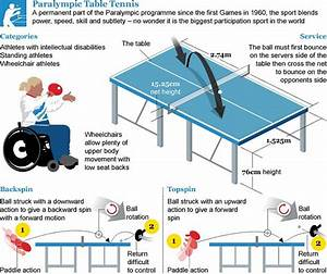 London 2019 Paralympics Table Tennis Guide Telegraph