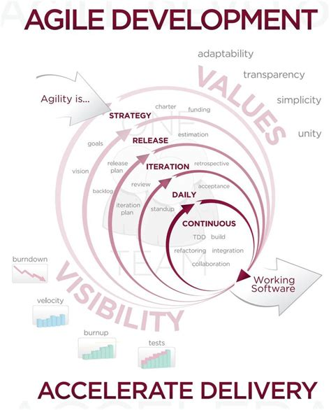Agile Methodology Qa Resume by 17 Best Ideas About Software Development On
