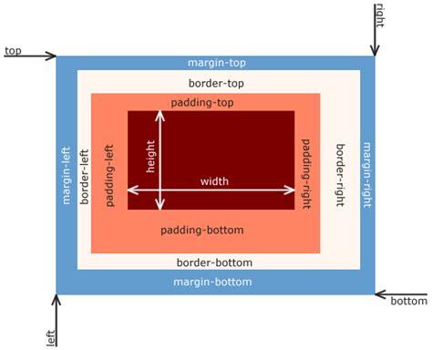 css box model wikipedia