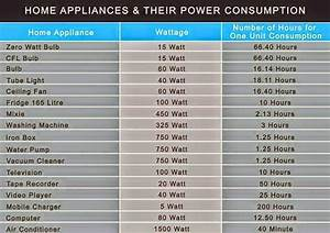 Home Appliances And Their Power Consumption