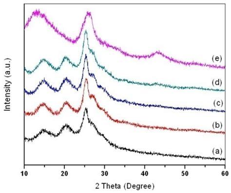 synthesis  characterization  polyaniline multiwalled carbon nanotube nanocomposites