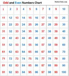 Odd and Even Number Chart Printable