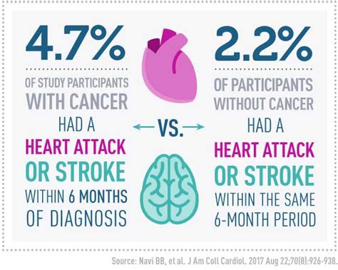 heart attack stroke risk elevated  cancer