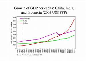 Perspectives on China's economic growth