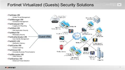 fortinet vmware integration