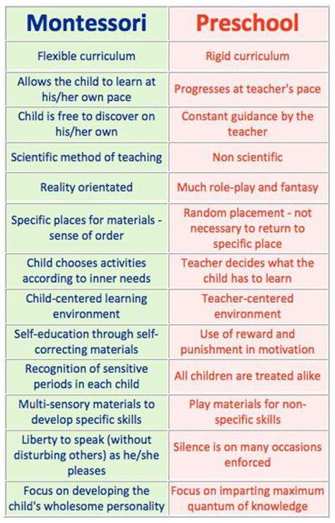 montessori vs traditional preschool school 494 | e5fad942490689235e548597b26dd573