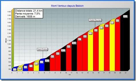 col du mont ventoux cyclosportives et competitions