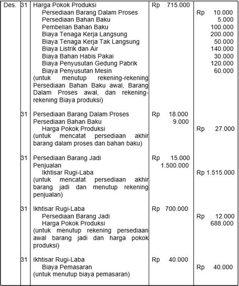 contoh jurnal umum dalam perusahaan manufaktur akuntansi dan laporan keuangan perusahaan manufaktur