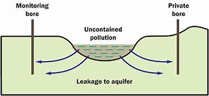 What Causes Groundwater Pollution