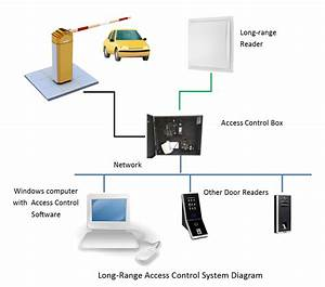 How Long Range Access Control Systems Work