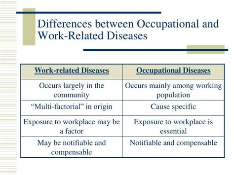 introduction  occupational medicine powerpoint