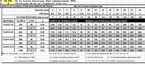 Serrage Au Couple : renault floride caravelle international forum page 403 auto titre ~ Gottalentnigeria.com Avis de Voitures