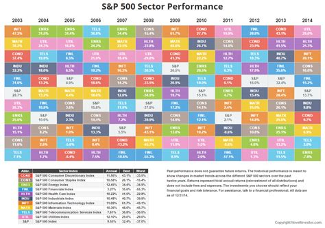 annual sp sector performance  investor