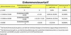 Einkommensteuer Berechnen 2014 : gewinn und gewinnsteuern heller clan blog ~ Themetempest.com Abrechnung
