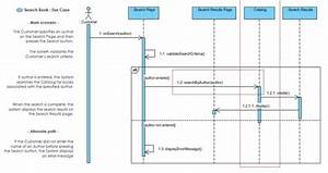 What Is The Relationship Between A Use Case Diagram And