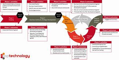 Management Continuity Business Plan Emergency Security