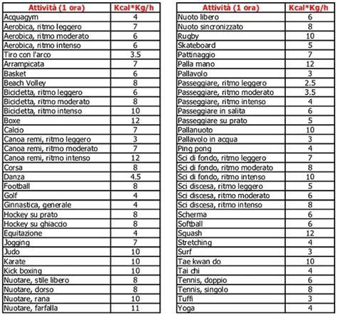 tabella kcal alimenti 187 tabella kcal