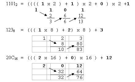 convertir  nombre entier dans une base quelconque