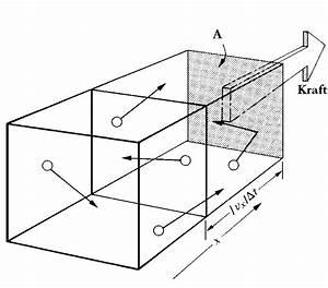 Gasdruck Berechnen : die kinetische gastheorie ~ Themetempest.com Abrechnung