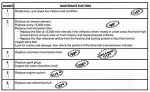 Honda Civic 2016 Maintenance Schedule