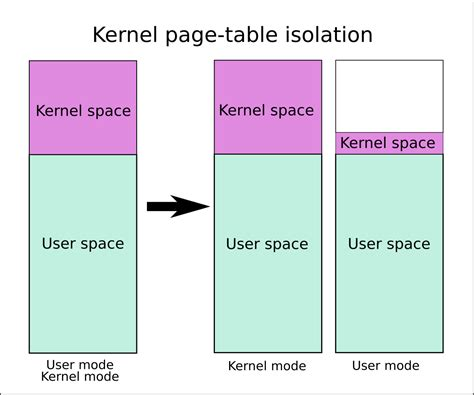 space username 琦宝宝 kernel page table isolation