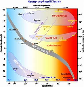Introduction To The Hertzsprung