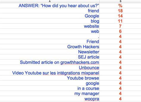 How Did You Hear by The One Killer Hack To Decode Your Analytics Direct
