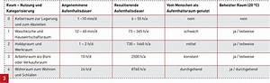 Luftfeuchtigkeit In Wohnräumen Tabelle : feuchteschutz im keller sbz ~ Lizthompson.info Haus und Dekorationen