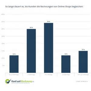 Online Metzgerei Versand Auf Rechnung : brillen online shop auf rechnung ~ Themetempest.com Abrechnung