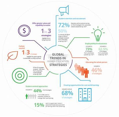 Global Engagement Student Strategies Education Higher Trends