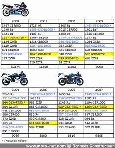 Pression Pneu 600 Bandit : tous les tests grosse supersport petite superbike ou plus si affinit s ~ Gottalentnigeria.com Avis de Voitures