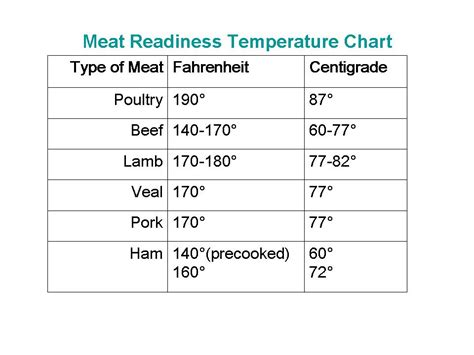 chicken temperature chicken temperature chart