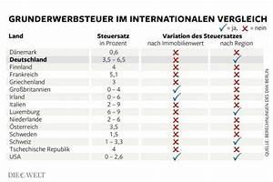 Grunderwerbsteuer Beim Hauskauf : bis 6 5 prozent grunderwerbsteuer macht hauskauf teuer ~ Lizthompson.info Haus und Dekorationen