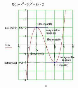Steigung Berechnen Quadratische Funktion : extrempunkte berechnen mathe brinkmann ~ Themetempest.com Abrechnung