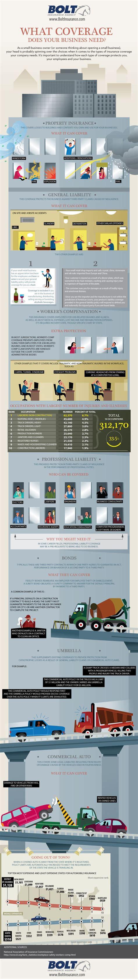 Best 25+ Commercial insurance ideas on Pinterest
