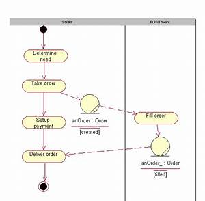 Guidelines  Activity Diagram In The Business Object Model