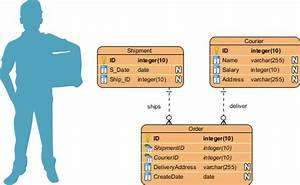 What Is An Er Diagram  Why Is It Used In Database Management System  Dbms