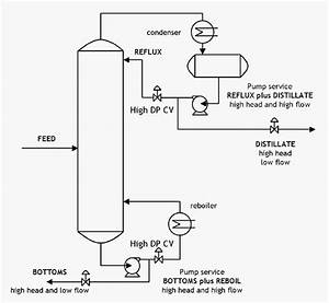 Split Flow Pumps  U2014 Process Diagrams