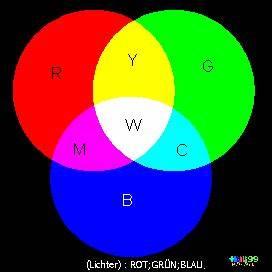 Blau Rot Gelb Grün : endlich farbe von hilli ~ A.2002-acura-tl-radio.info Haus und Dekorationen