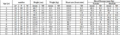 Heart Rate and Blood Pressure Trait of Bangladeshi