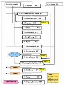 Haccp Plan Flow Chart Spice Plant Layout Google Search Process Flow Chart