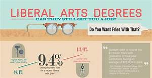 Arts Degree Infographics : liberal arts degree career