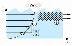 Dynamische Viskosität Berechnen : dynamische viskosit t ~ Themetempest.com Abrechnung