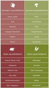Aktiv Basen Wasser : s ure basen tabelle welche lebensmittel sind s urebildend di t vegetarisch pinterest ~ Frokenaadalensverden.com Haus und Dekorationen