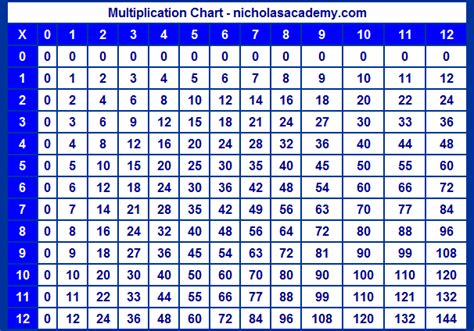 printable multiplication table 1 12 multiplication times tables 12 omahdesigns net