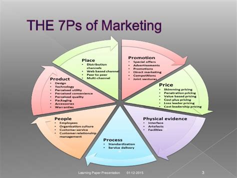 Use Of 7 Ps Of Marketing In Csr And Hence In Brand Building