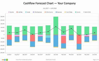 Forecast Cashflow Chart Why Need